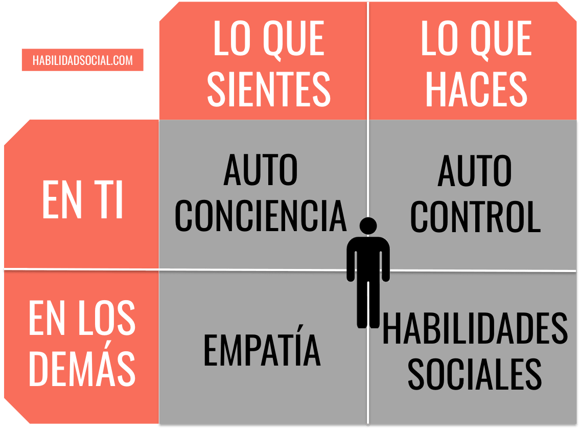 Auto liderazgo 15 tips para ser mejor líder. Inteligencia artificial