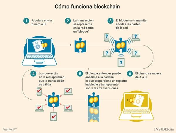 Blockchain Desnuda La Criptomoneda Y Conoce El Mercado